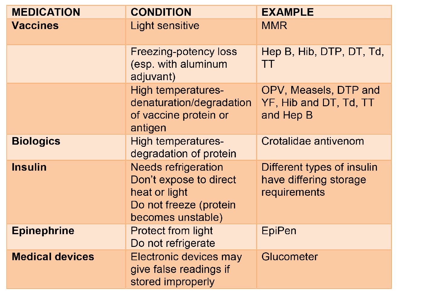 Storage conditions and rules for the use of vaccines